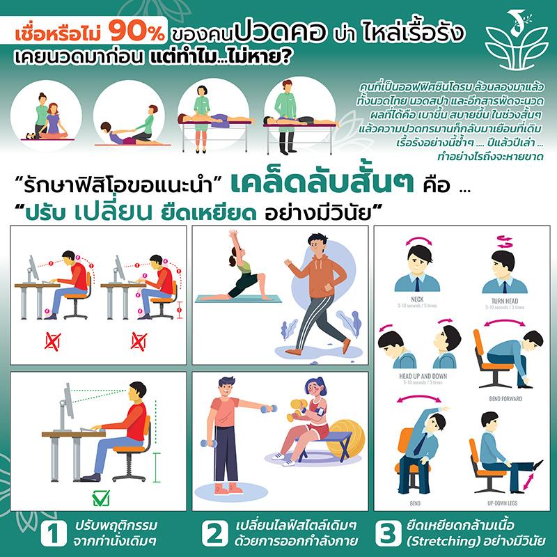 Infographic_ปวดคอ-บ่า-ไหล่เรื้อรัง
